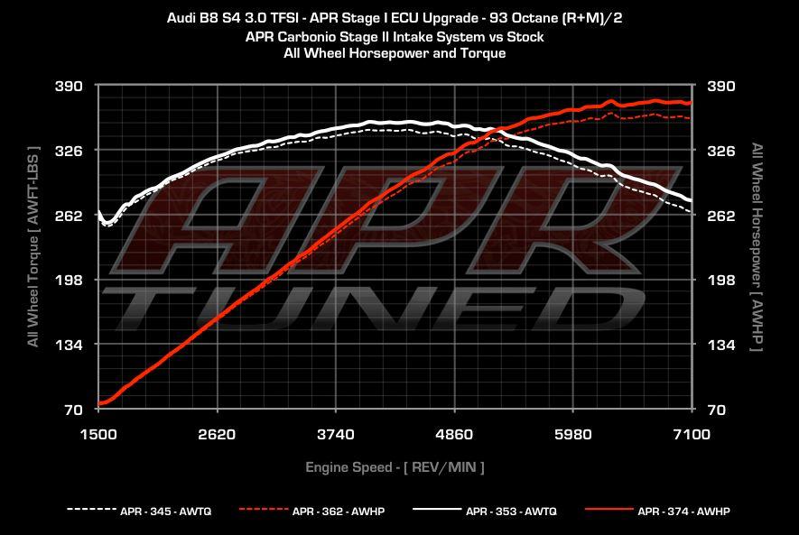 Audi Intake/Carbon Fiber (APR/Carbonio), B8/S4/S5