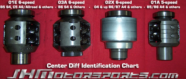 Audi JHM 4:1 Center Diff Upgrade